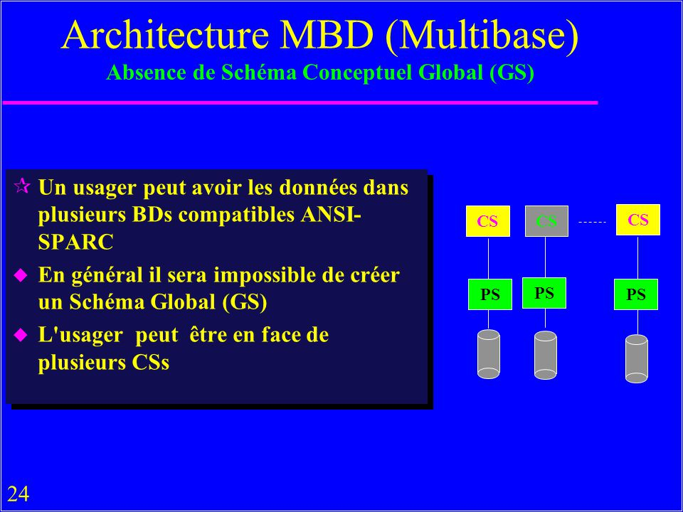 Architecture MBD (Multibase) Absence de Schéma Conceptuel Global (GS)