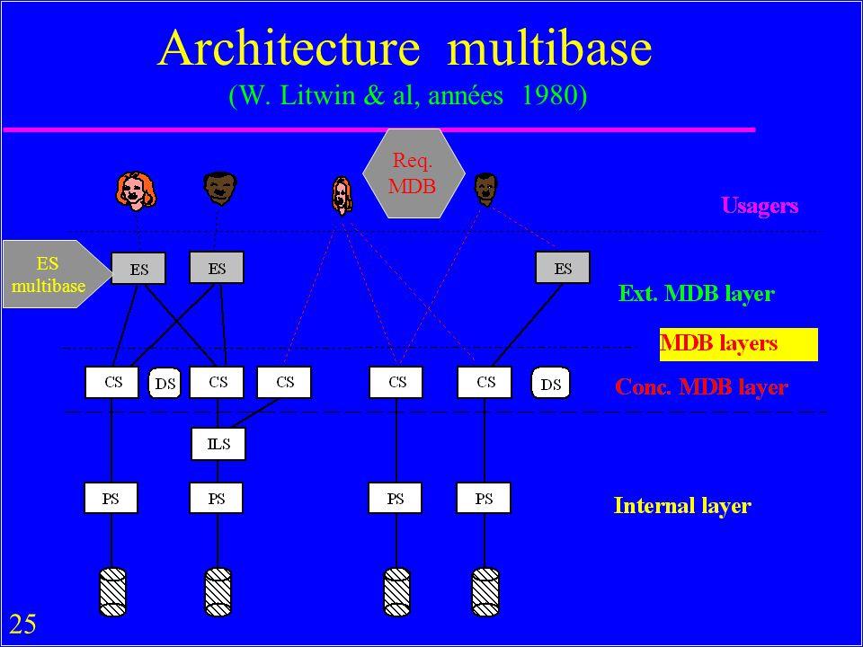 Architecture multibase (W. Litwin & al, années 1980)