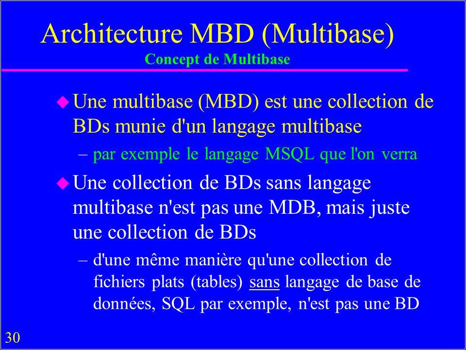 Architecture MBD (Multibase) Concept de Multibase