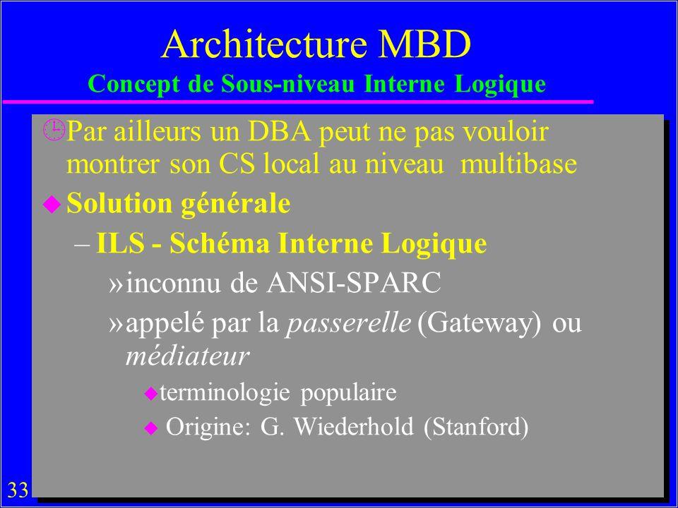 Architecture MBD Concept de Sous-niveau Interne Logique