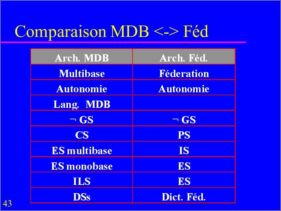 Comparaison MDB <-> Féd