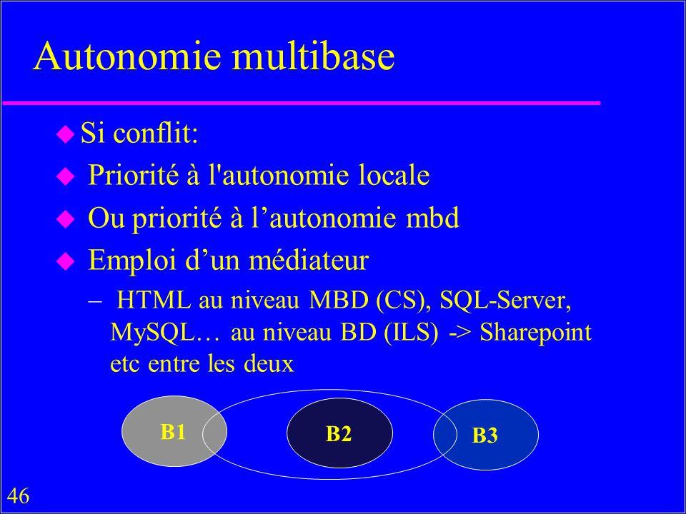 Autonomie multibase Si conflit: Priorité à l autonomie locale