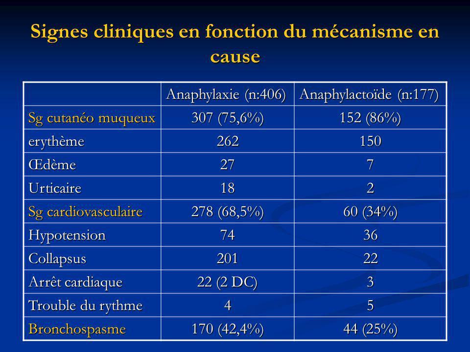 Signes cliniques en fonction du mécanisme en cause