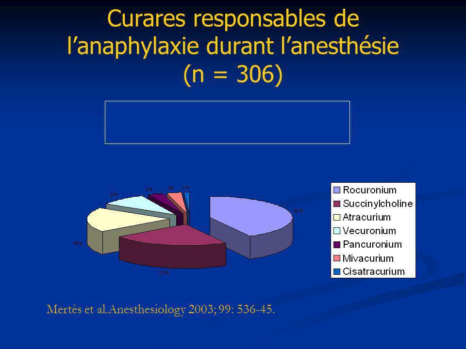 Curares responsables de l'anaphylaxie durant l'anesthésie (n = 306)