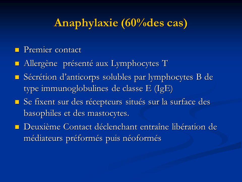Anaphylaxie (60%des cas)