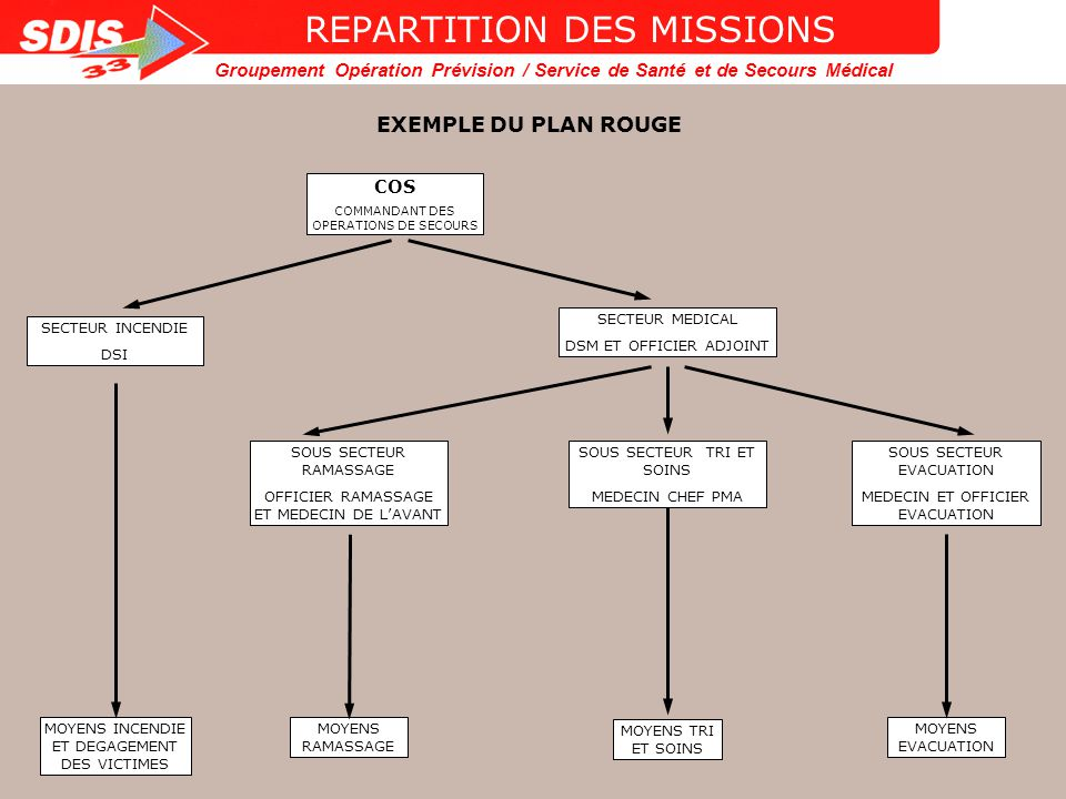 REPARTITION DES MISSIONS