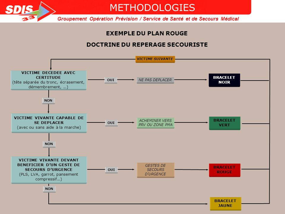 DOCTRINE DU REPERAGE SECOURISTE