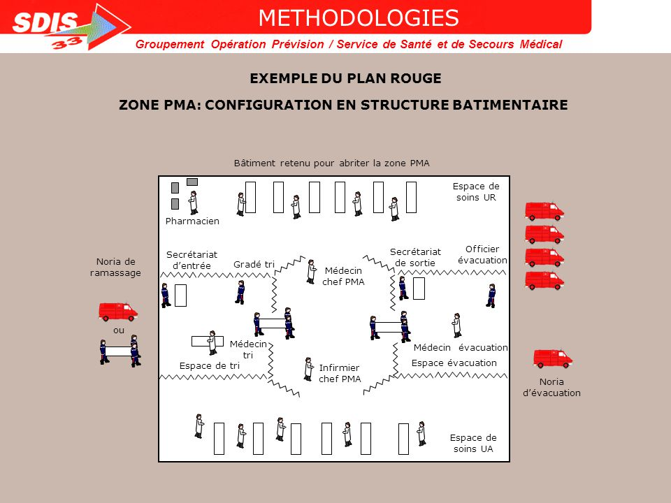 ZONE PMA: CONFIGURATION EN STRUCTURE BATIMENTAIRE
