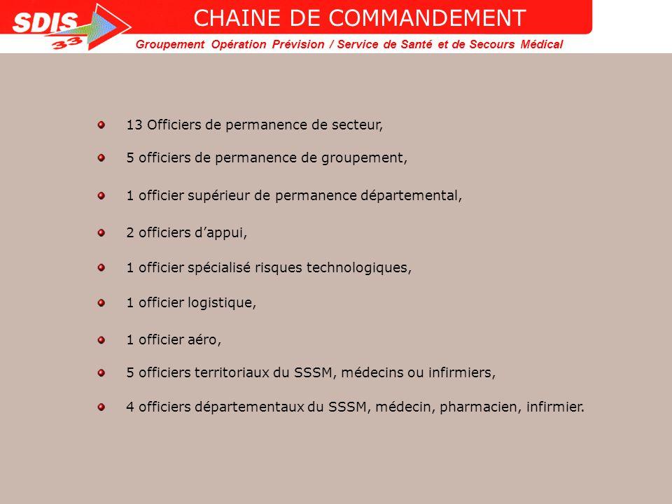 CHAINE DE COMMANDEMENT