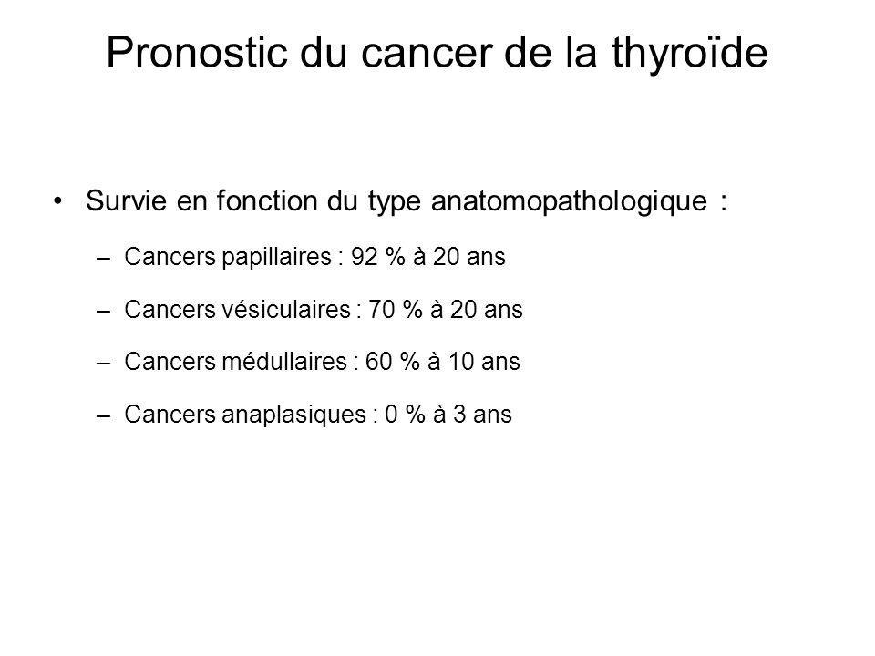 Pronostic du cancer de la thyroïde