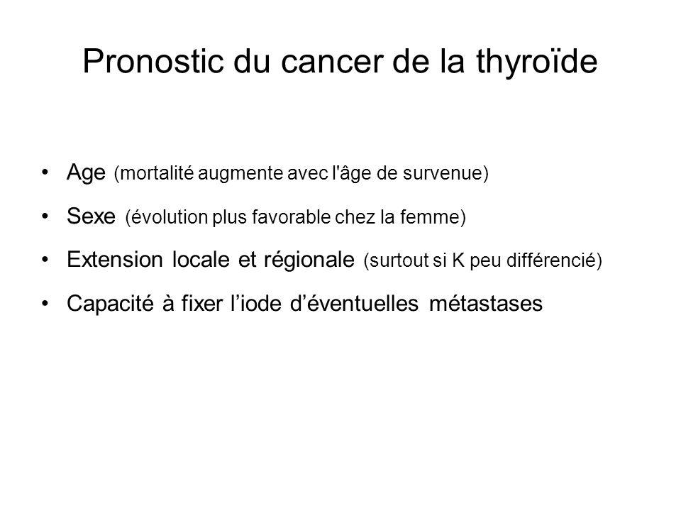 Pronostic du cancer de la thyroïde