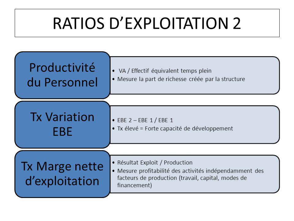 RATIOS D'EXPLOITATION 2