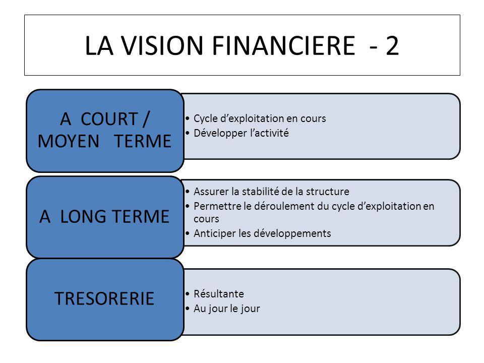 LA VISION FINANCIERE - 2 A COURT / MOYEN TERME