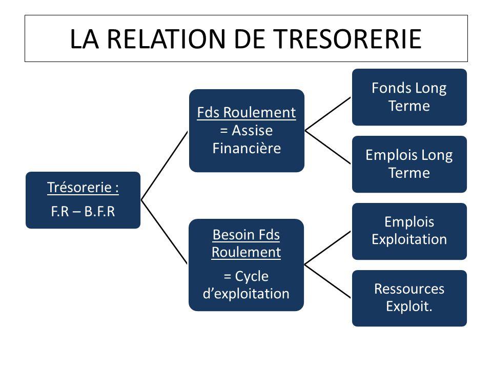 LA RELATION DE TRESORERIE