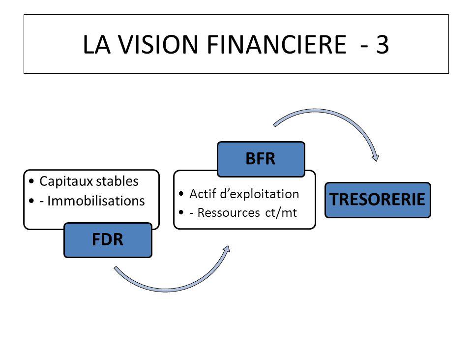 LA VISION FINANCIERE - 3 FDR Capitaux stables - Immobilisations BFR