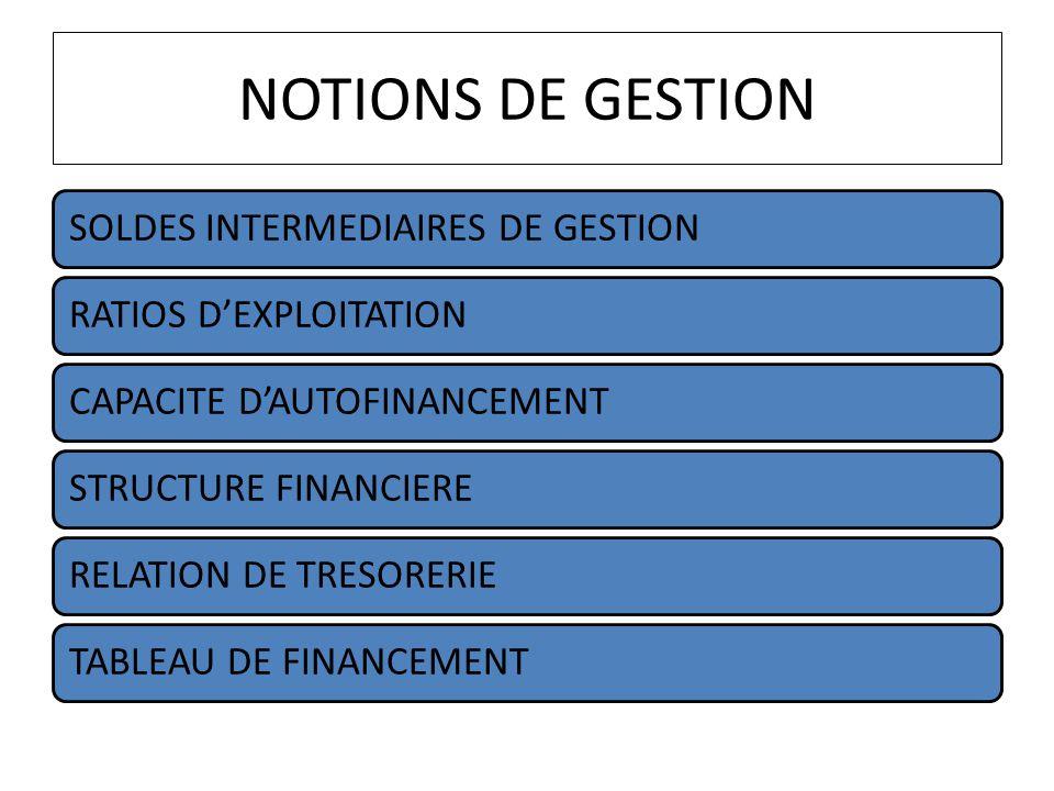 NOTIONS DE GESTION SOLDES INTERMEDIAIRES DE GESTION