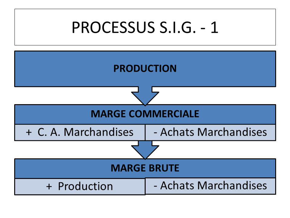 PROCESSUS S.I.G. - 1 MARGE COMMERCIALE MARGE BRUTE PRODUCTION