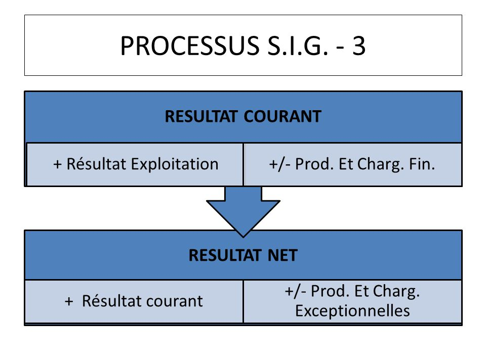 PROCESSUS S.I.G. - 3 RESULTAT COURANT RESULTAT NET