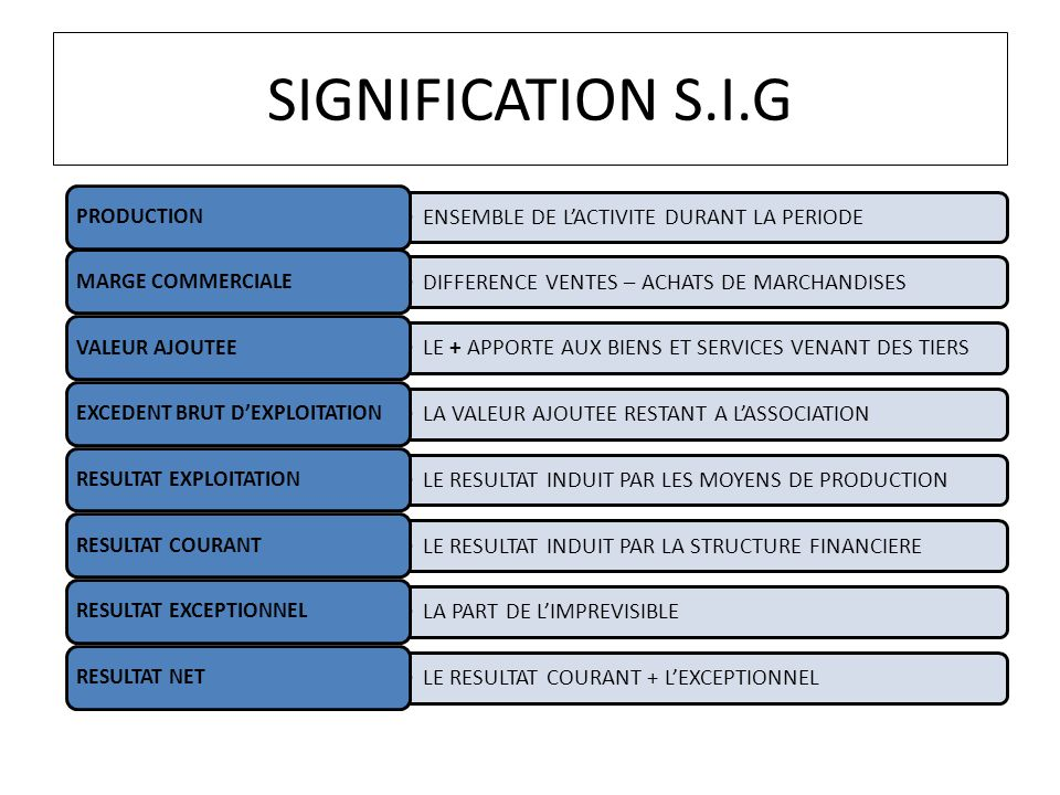 SIGNIFICATION S.I.G PRODUCTION
