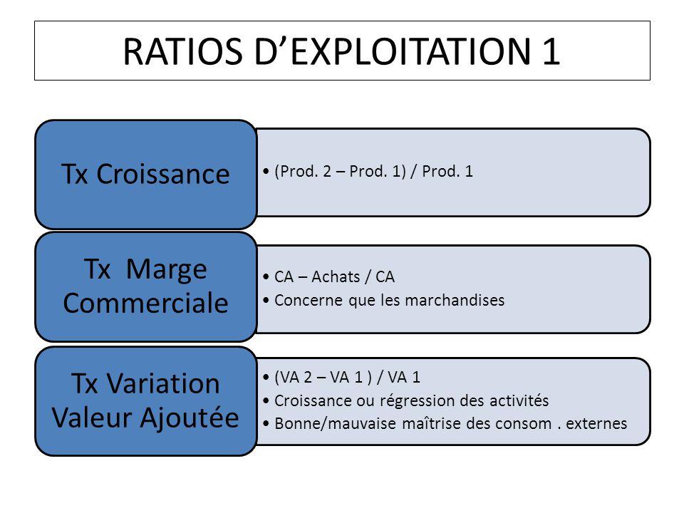 RATIOS D'EXPLOITATION 1