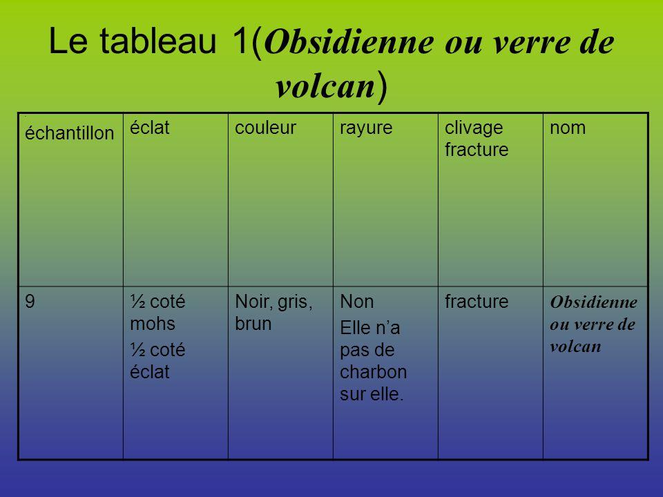 Le tableau 1(Obsidienne ou verre de volcan)