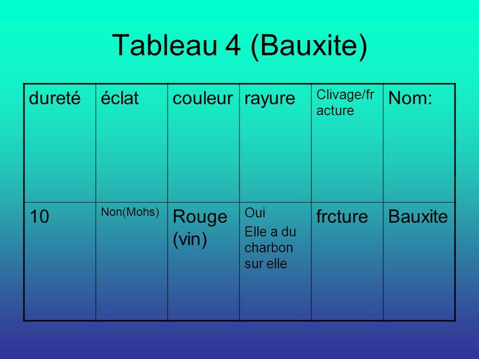 Tableau 4 (Bauxite) dureté éclat couleur rayure Nom: 10 Rouge (vin)
