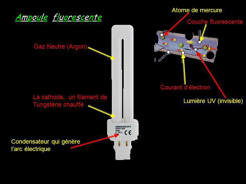 Ampoule fluorescente Atome de mercure Couche fluorescente
