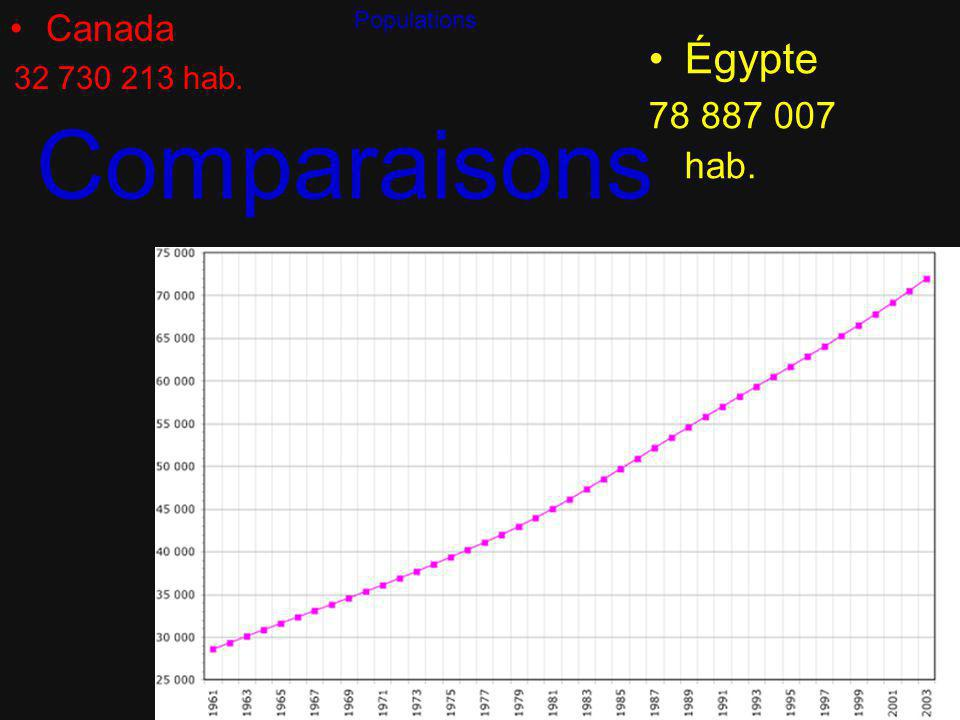 Canada 32 730 213 hab. Populations Égypte 78 887 007 hab. Comparaisons