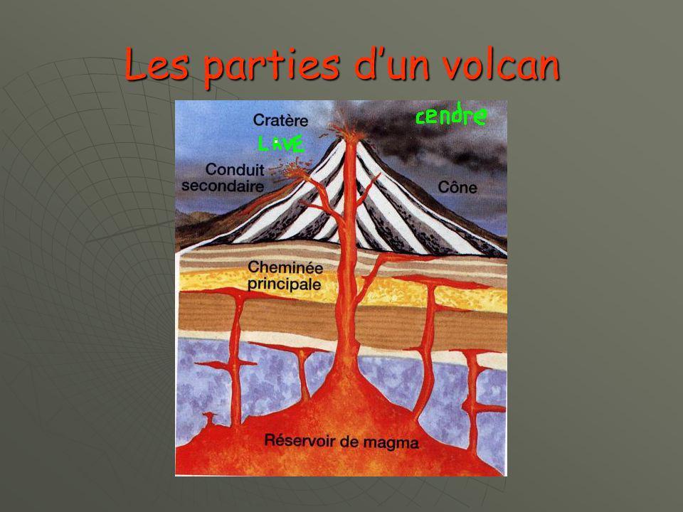 Les parties d'un volcan