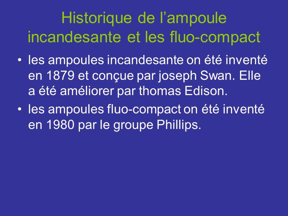 Historique de l'ampoule incandesante et les fluo-compact