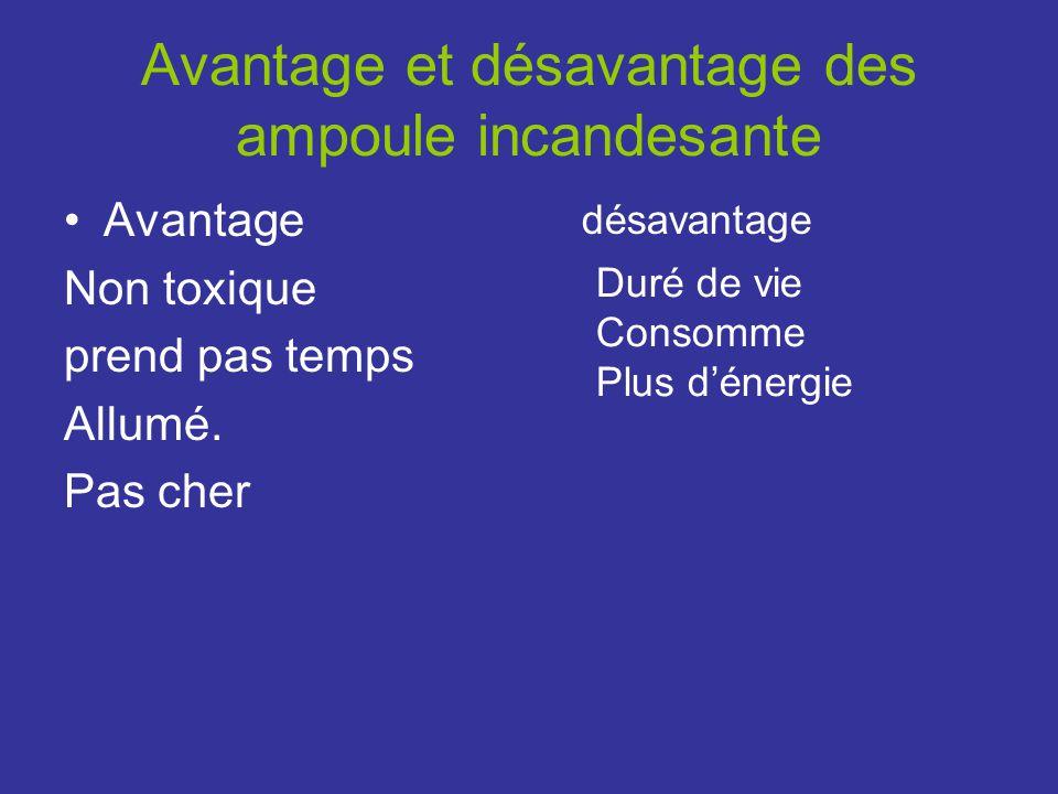 Avantage et désavantage des ampoule incandesante