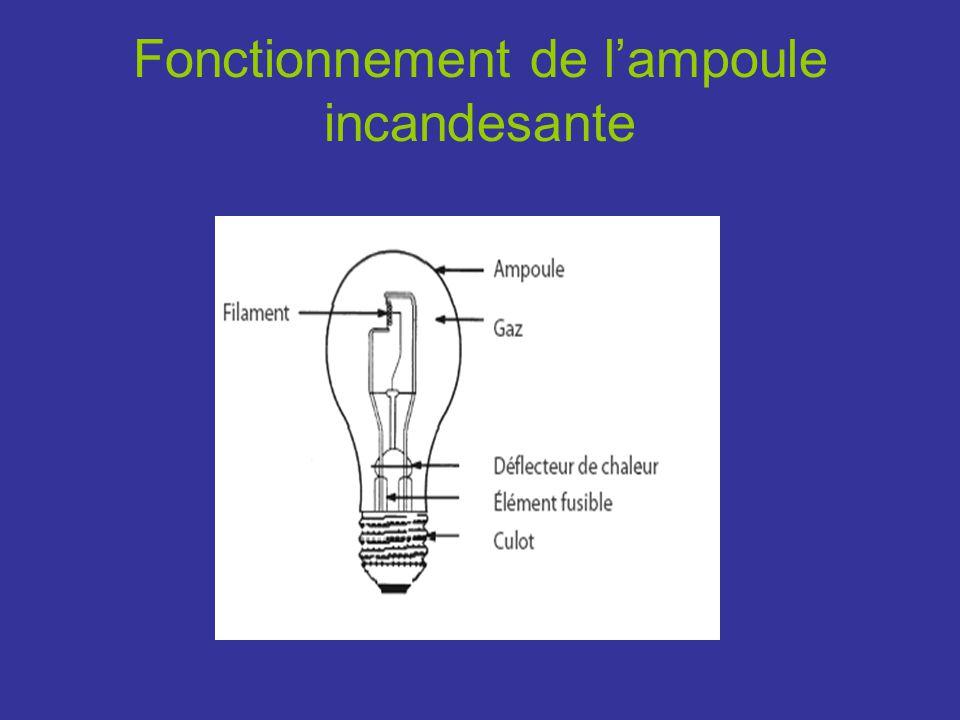 Fonctionnement de l'ampoule incandesante