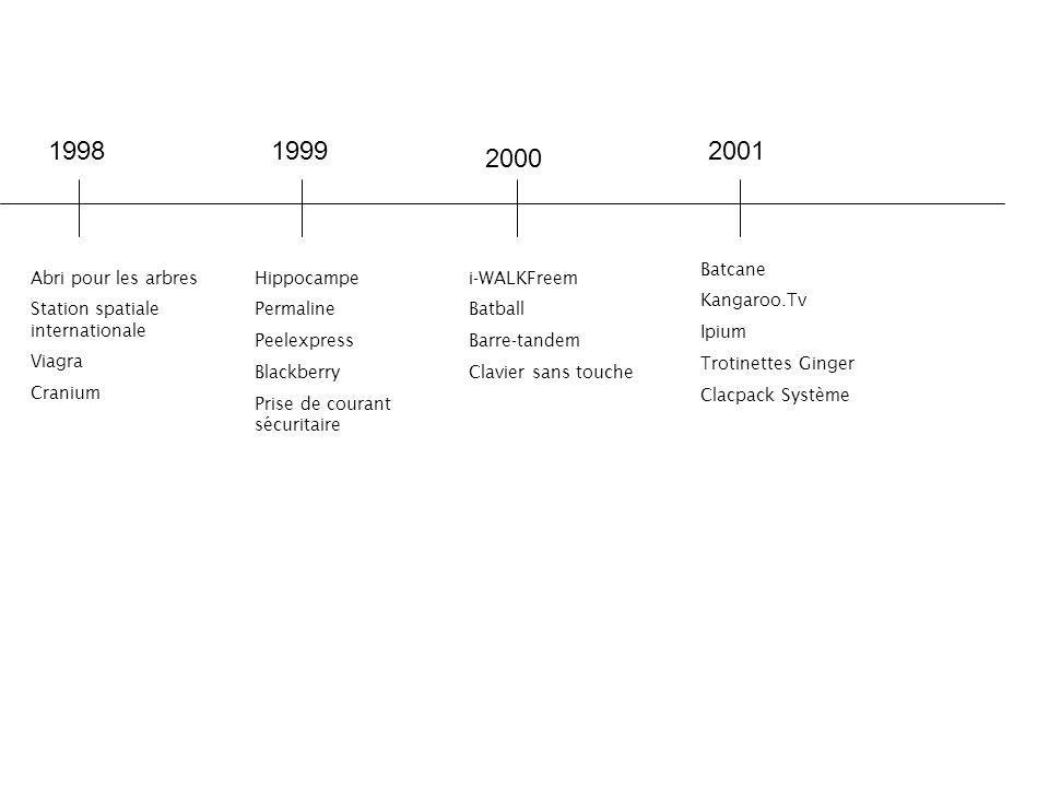 1998 1999 2001 2000 Batcane Kangaroo.Tv Ipium Trotinettes Ginger