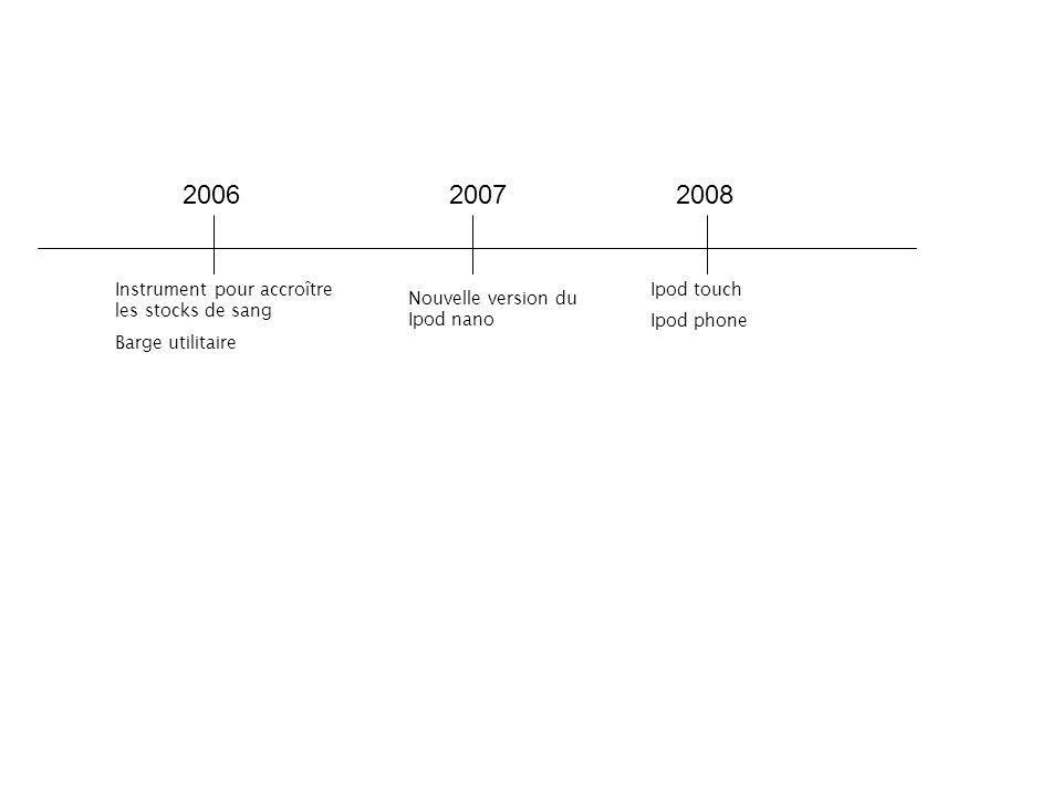 2006 2007 2008 Instrument pour accroître les stocks de sang