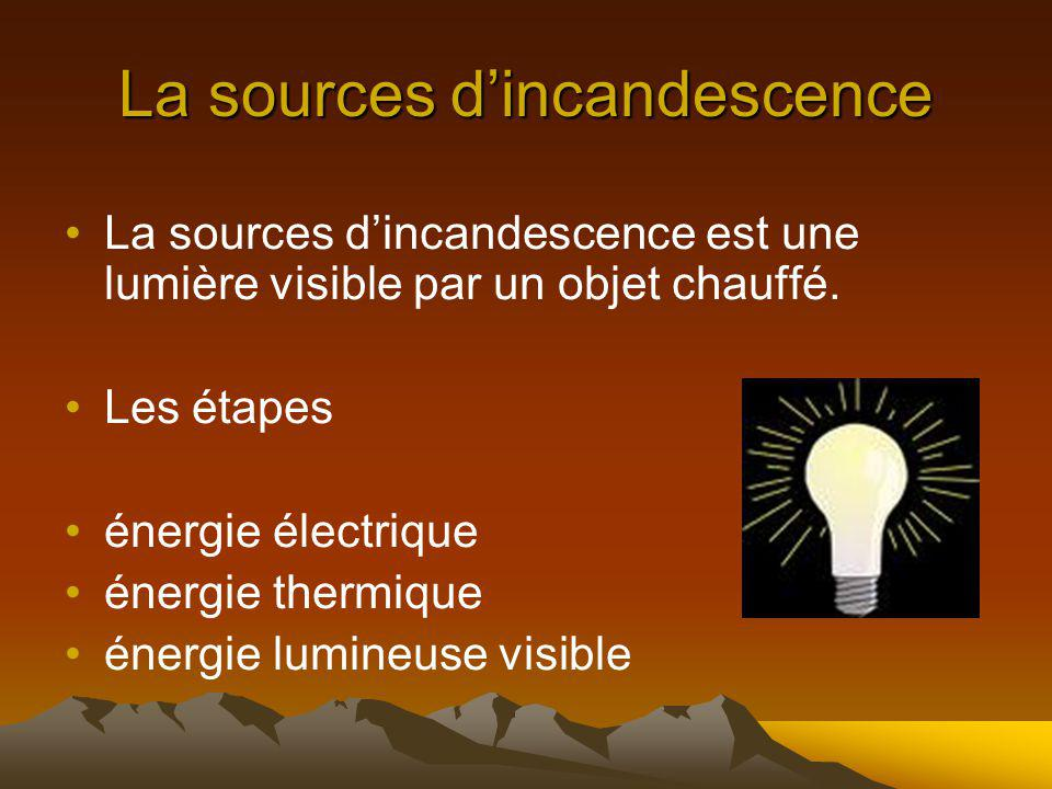 La sources d'incandescence
