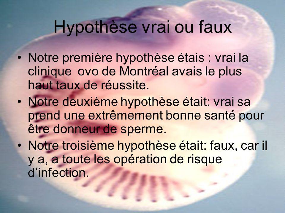 Hypothèse vrai ou faux Notre première hypothèse étais : vrai la clinique ovo de Montréal avais le plus haut taux de réussite.
