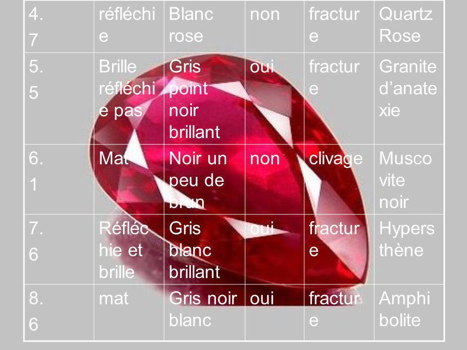4. 7. réfléchie. Blanc rose. non. fracture. Quartz Rose. 5. 5. Brille réfléchie pas. Gris point noir brillant.