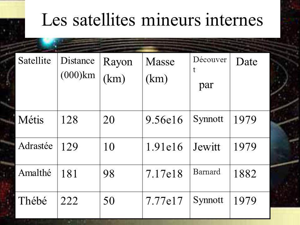 Les satellites mineurs internes