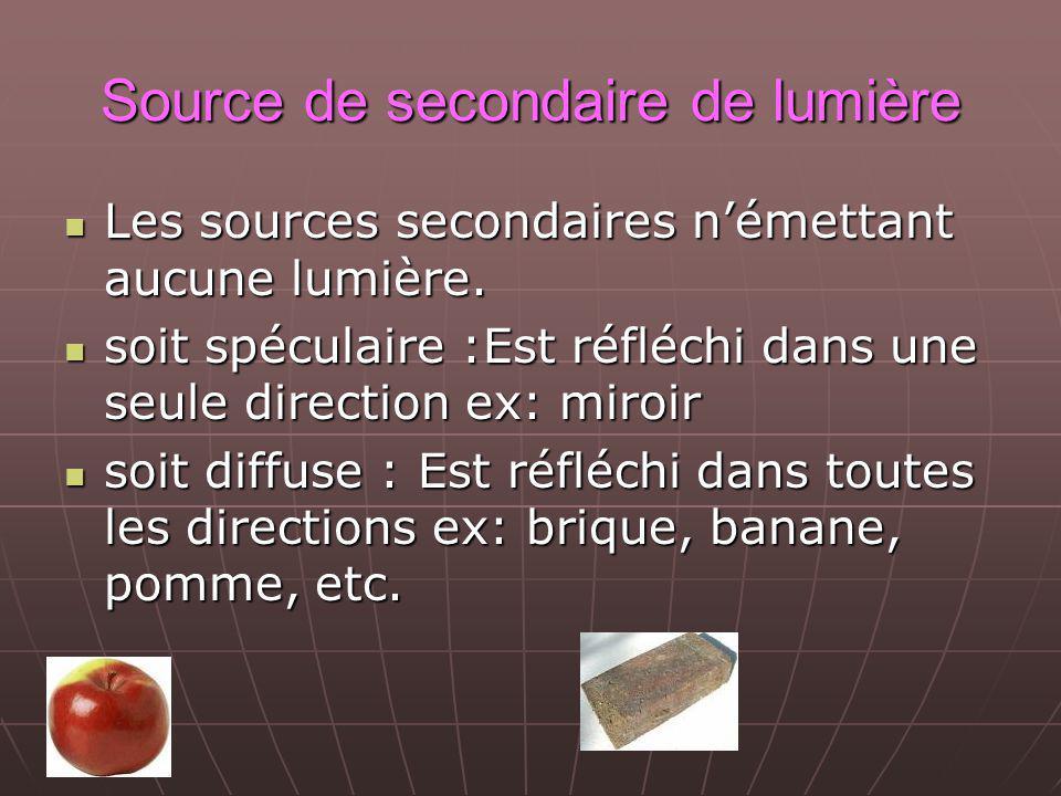 Source de secondaire de lumière
