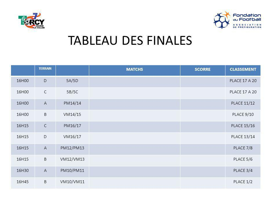 TABLEAU DES FINALES MATCHS SCORRE CLASSEMENT 16H00 D 5A/5D