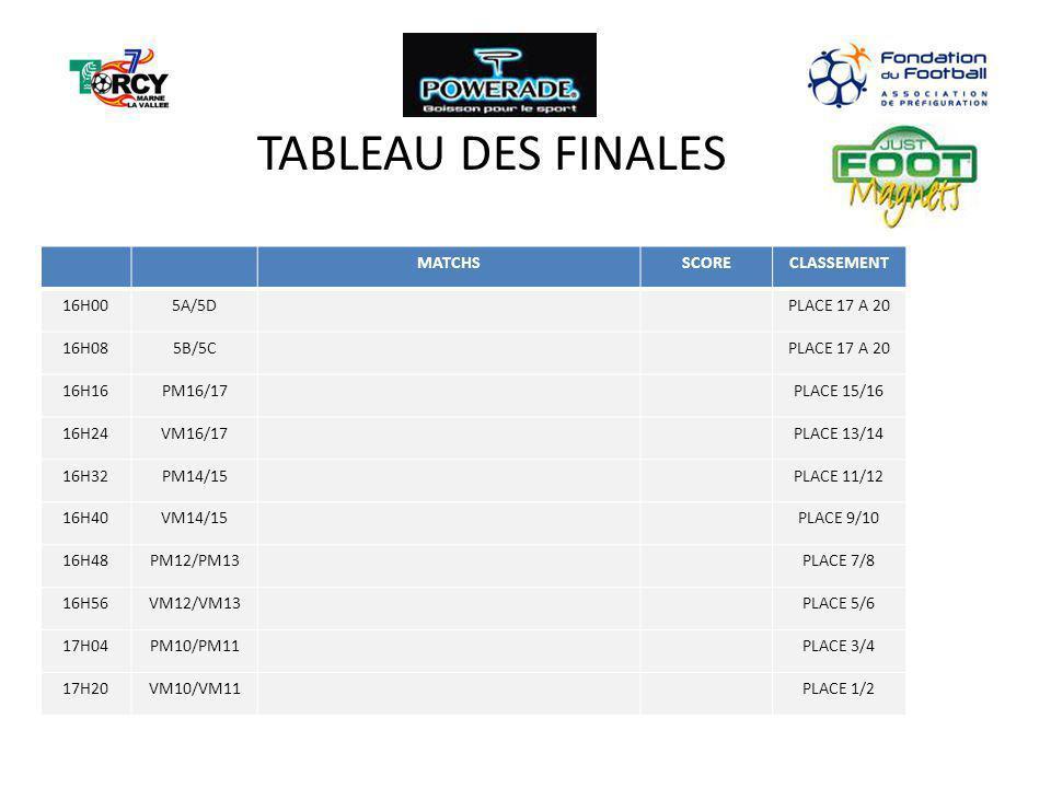 TABLEAU DES FINALES MATCHS SCORE CLASSEMENT 16H00 5A/5D PLACE 17 A 20