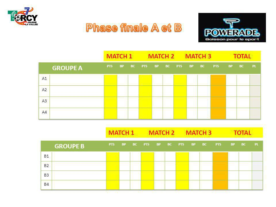 Phase finale A et B MATCH 1 MATCH 2 MATCH 3 TOTAL GROUPE A