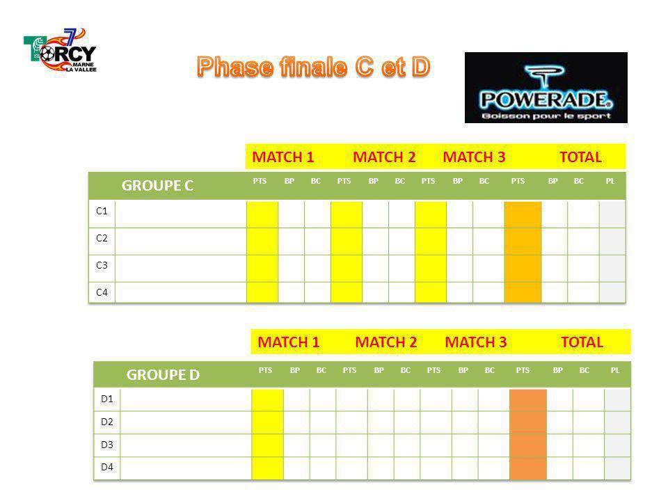 Phase finale C et D MATCH 1 MATCH 2 MATCH 3 TOTAL GROUPE C