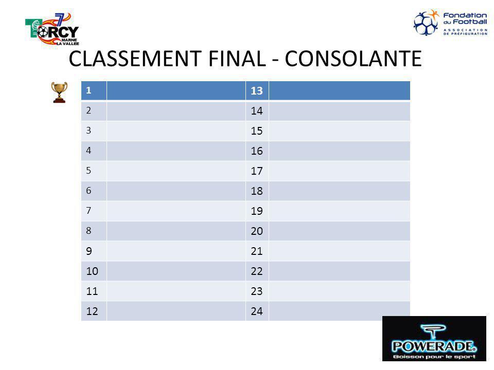 CLASSEMENT FINAL - CONSOLANTE