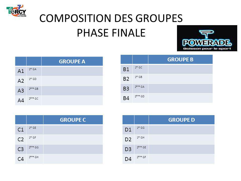 COMPOSITION DES GROUPES PHASE FINALE