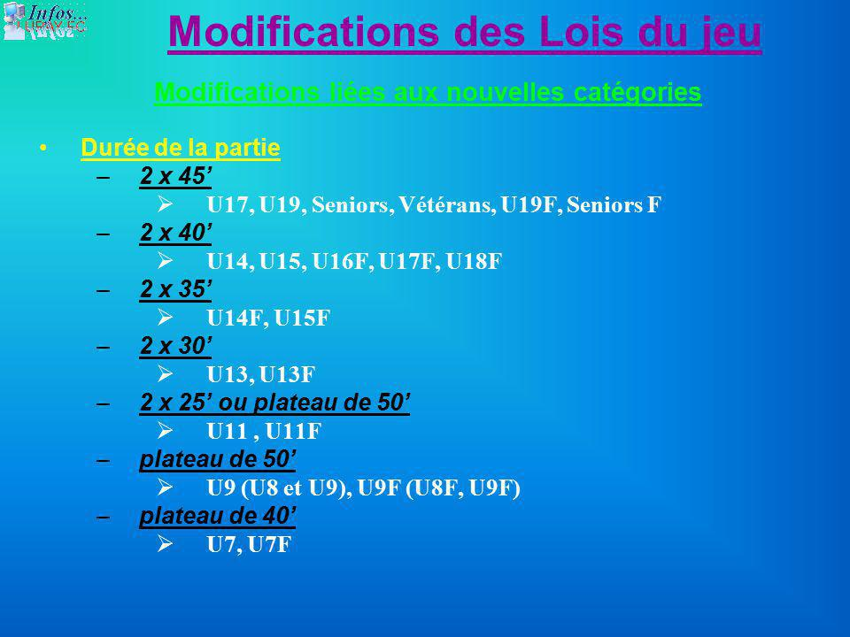 Modifications des Lois du jeu