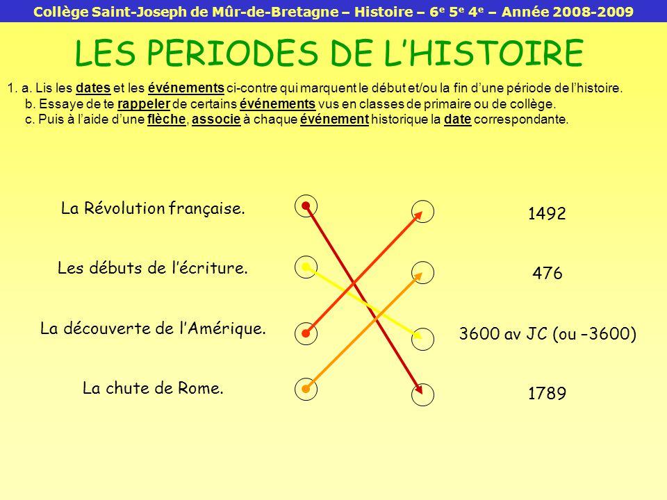 LES PERIODES DE L'HISTOIRE