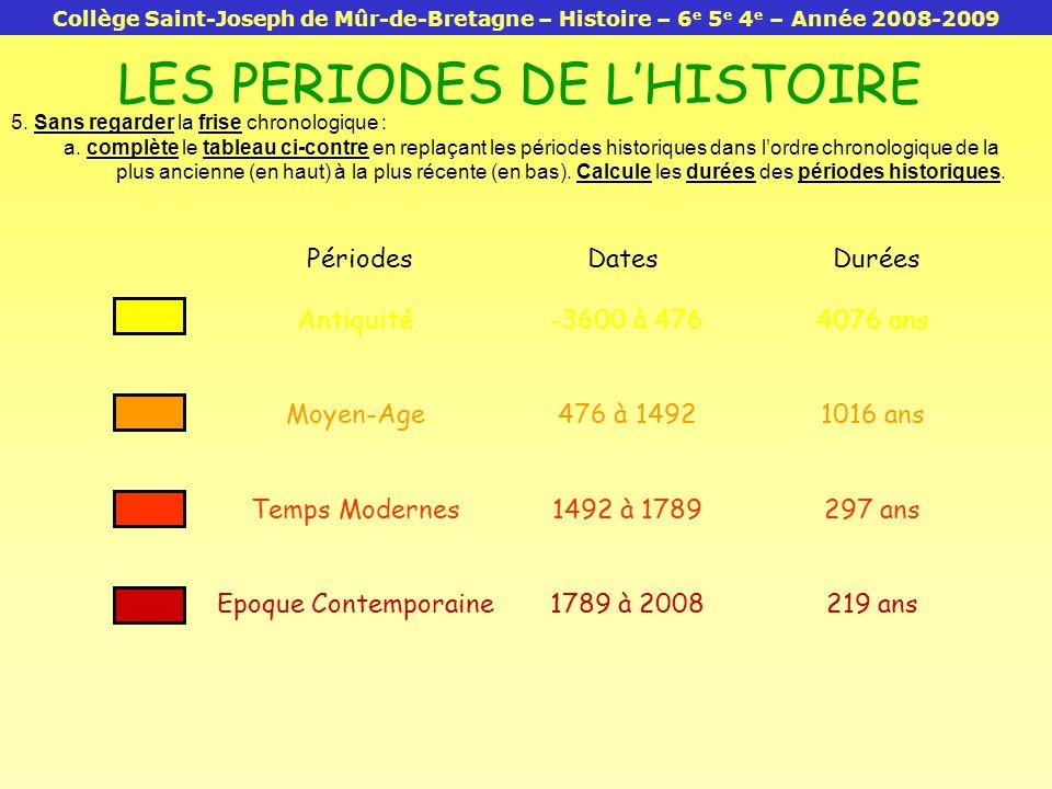Bien-aimé LES PERIODES DE L'HISTOIRE - ppt video online télécharger JJ55
