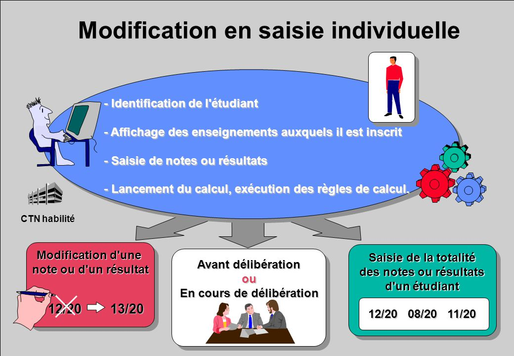 Modification en saisie individuelle