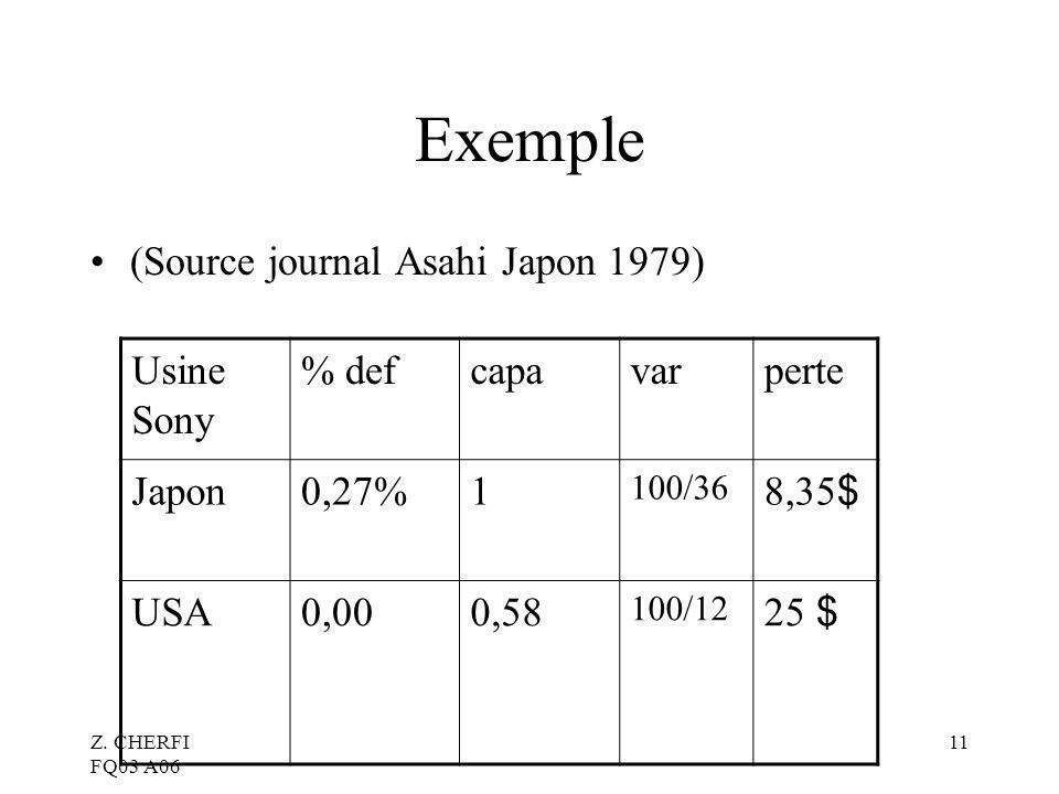 Exemple (Source journal Asahi Japon 1979) Usine Sony % def capa var